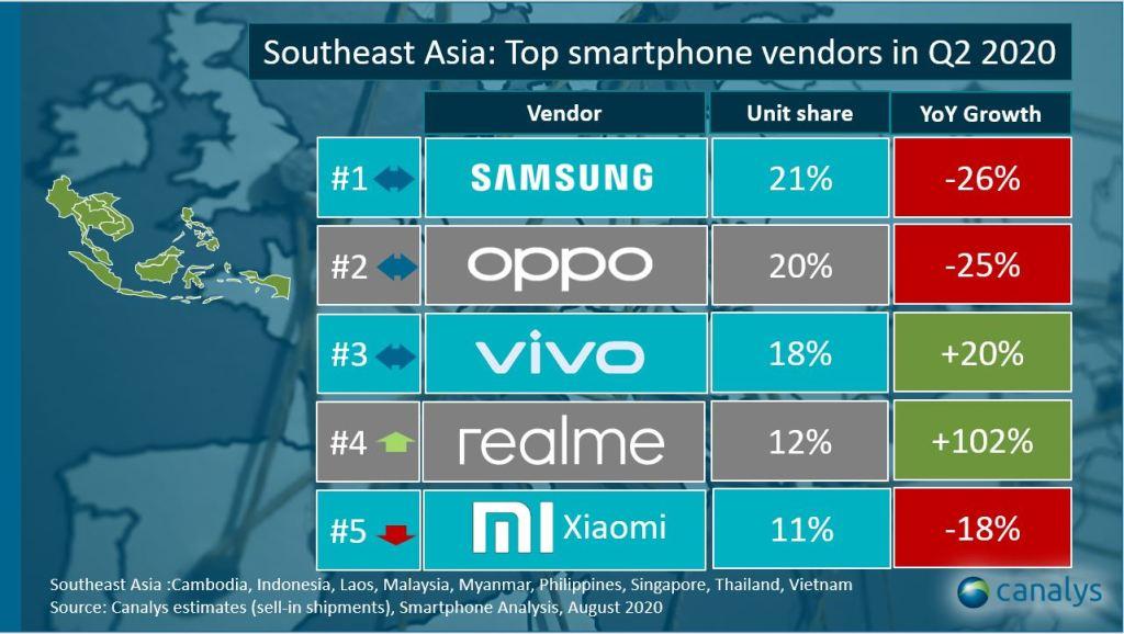 Délkelet-Ázsiában az okostelefon piacának alakulása a második negyedében.